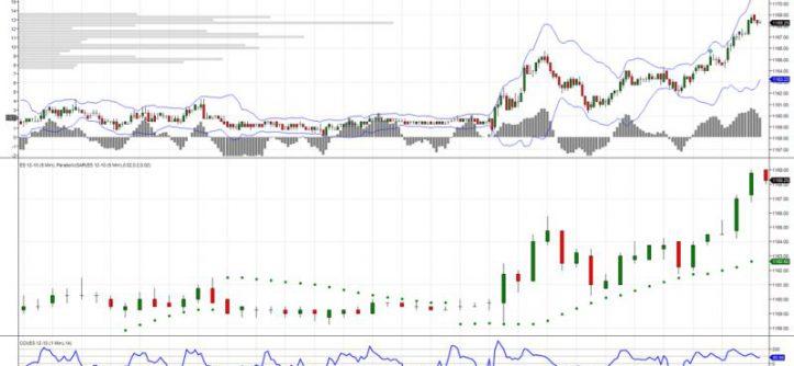 LG piattaforma trading